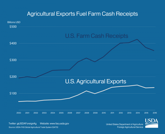 Line graph showing that as U.S. ag exports have increased, U.S. farm cash receipts have risen even faster. In 2017, exports are expected to account for 1/3 of total farm cash receipts.