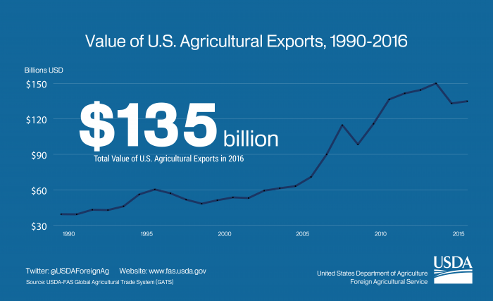 Graphic showing the growth of U.S. agricultural exports between 1990-2016.  In 2016, U.S. ag exports totaled $135 billion.