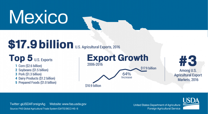 Infographic showing highlights of U.S. agricultural exports to Mexico. The U.S. exported $17.9 billion in agriculture to Mexico in 2016.