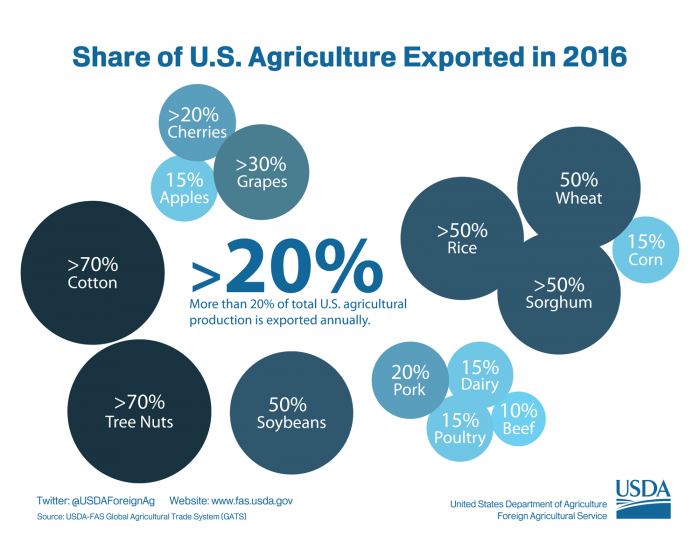 Bubble charting show what percentage of each commodity grown in the United States is ultimately exported to overseas markets. At the highest level, more than 70% of all cotton and tree nuts are exported.
