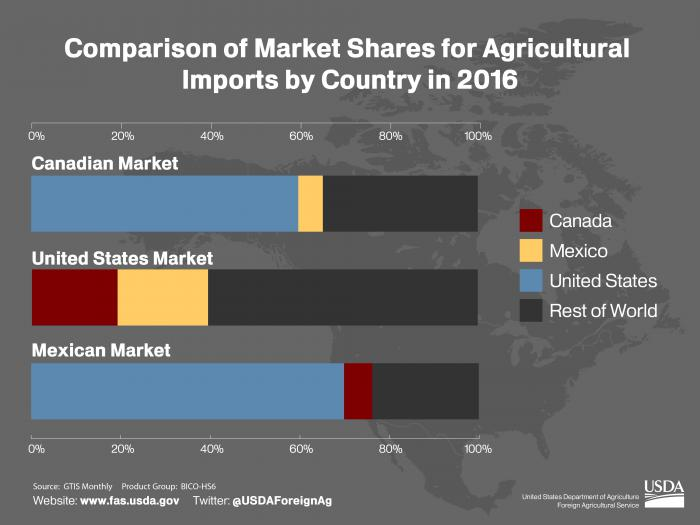 Bar chart comparing percentage of market share for agricultural exports between Canada, Mexico and the United States.