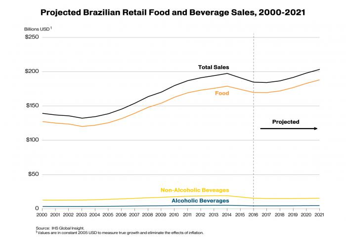 Line graph illustrating that food sales will far exceed alcoholic and non-alcoholic beverage sales to Brazil