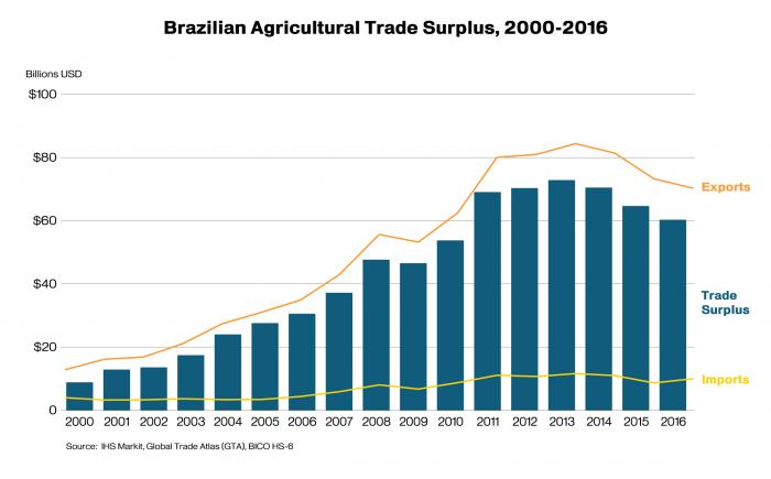 Chart showing Brazil's agricultural trade surplus from 2000-2016. Surplus will be approximately $60 billion in 2016.