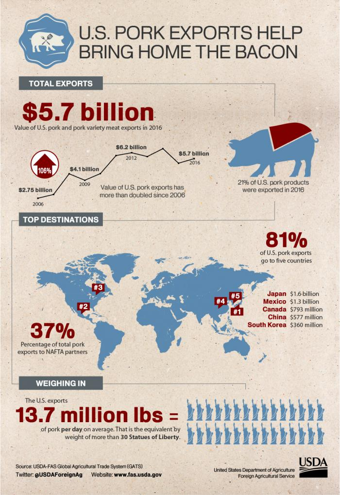 Infographic depicting growth of U.S. pork exports, which topped $5.7 billion in 2016.