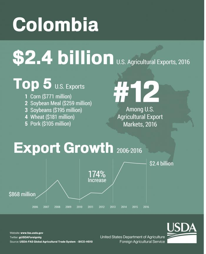 Infographic showing U.S. agricultural exports to Colombia in 2016. Total U.S. agricultural exports reached $2.4 billion.