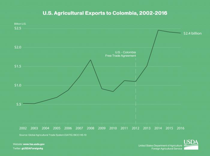 Line graphic illustrating the effects of the U.S. - Colombia free trade agreement which went into effect in 2012.
