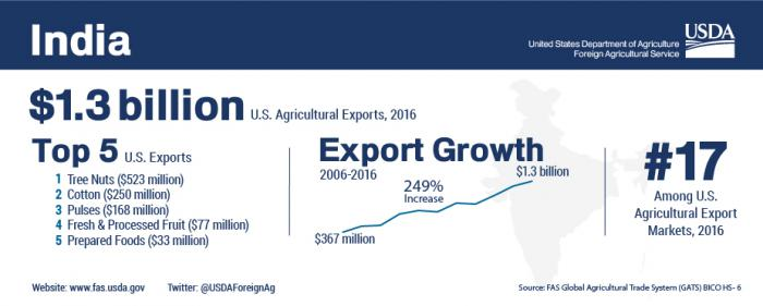 Infographic discussing U.S. agricultural trade with India with topped $1.3 billion in 2016