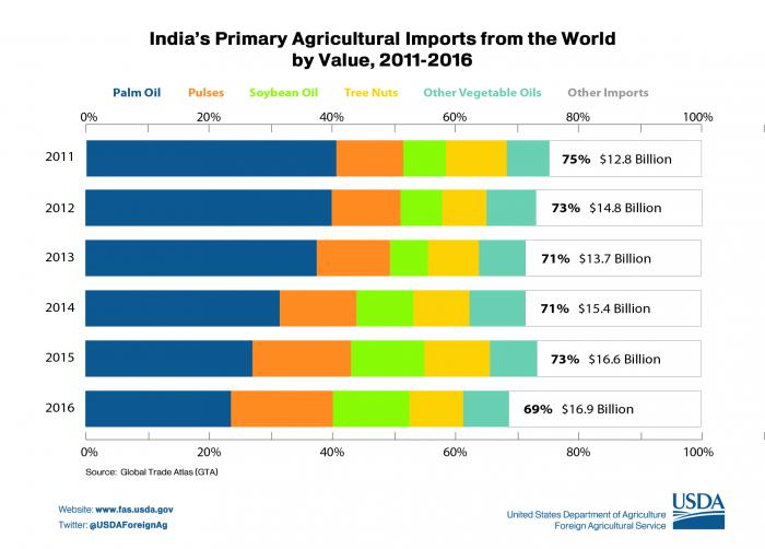 Graphic illustrating the distribution of India's agriculture imports from the world which topped $16.9 billion in 2016.