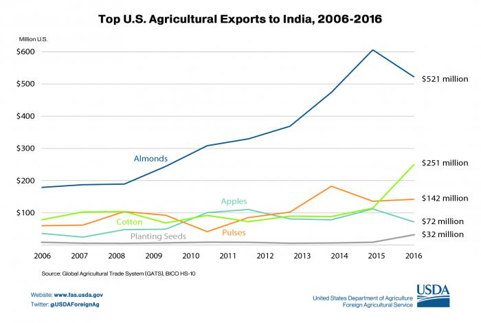 Graphic illustrating the top U.S. agricultural exports to India from 2006-2016.