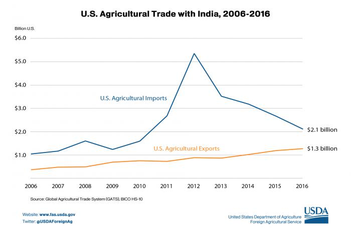 Line graph comparing U.S. agricultural trade to and from India. In 2016, the U.S. imported $2.1 billion, while exporting $1.3 billion worth of agriculture.
