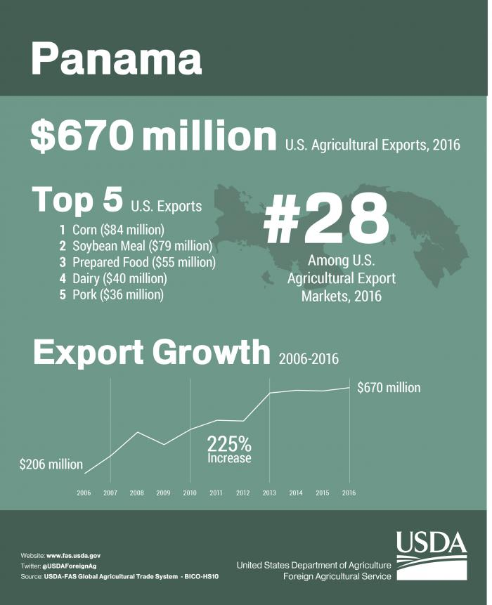 Infographic showing U.S. agricultural exports to Panama in 2016. Total U.S. agricultural exports reached $670 million.