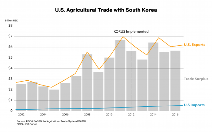 Combination bar and line graph explaining U.S. agricultural trade with South Korea from 2002-2016