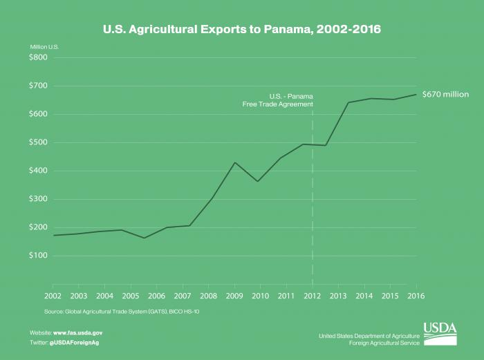 LIne graph showing the growth of U.S. ag exports to Panama from 2002-2016.  U.S. ag exports to Panama in 2016 reached $670 million.