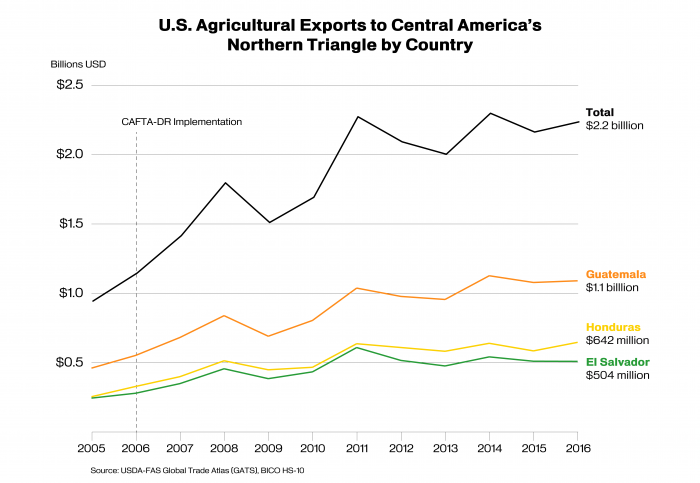 Line graph showing U.S. exports to Central America's Northern Triangle by country.  Exports totaled $2.2 billion in 2016.