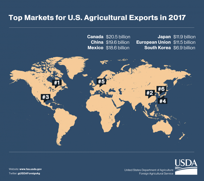 Graphic showing the top markets for U.S. ag exports in 2017.  Canada was the top market, followed by China and Mexico.
