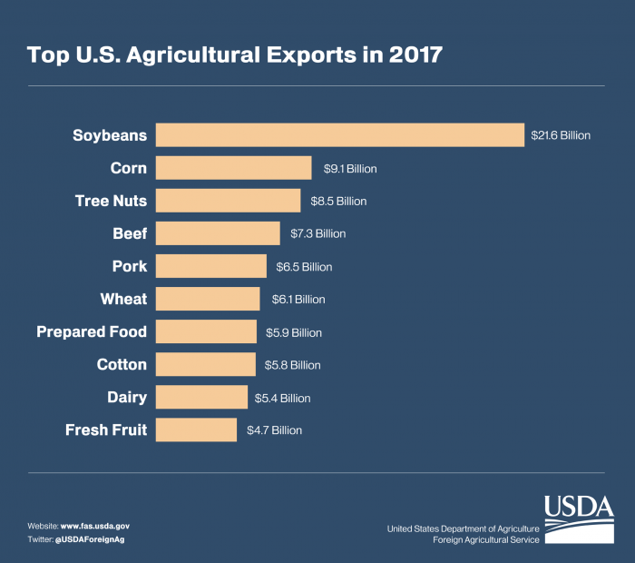 Bar graph showing the top U.S. agricultural exports in 2017.  Soybeans was the highest at $21.6 billion, followed by corn and tree nuts.