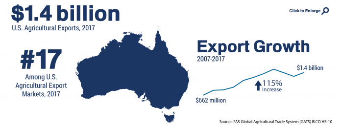 Infographic showing the ranking and total of U.S. agricultural trade to Australia in 2017
