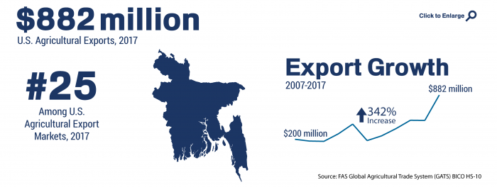 Infographic showing the ranking and total of U.S. agricultural trade to Bangladesh in 2017
