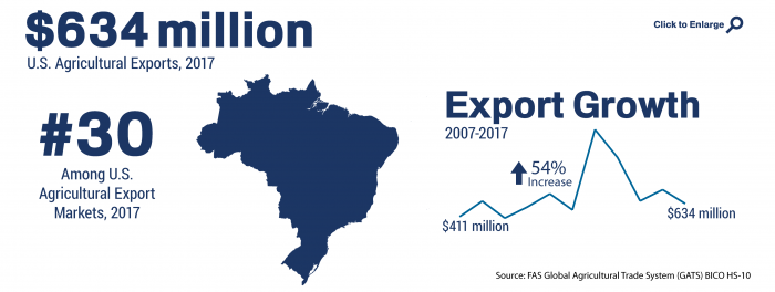 Infographic showing the ranking and total of U.S. agricultural trade to Brazil in 2017