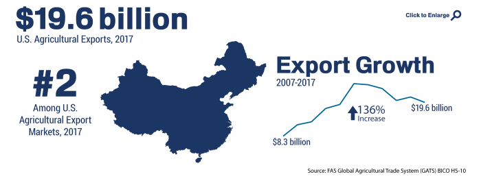 Infographic showing the ranking and total of U.S. agricultural trade to China in 2017