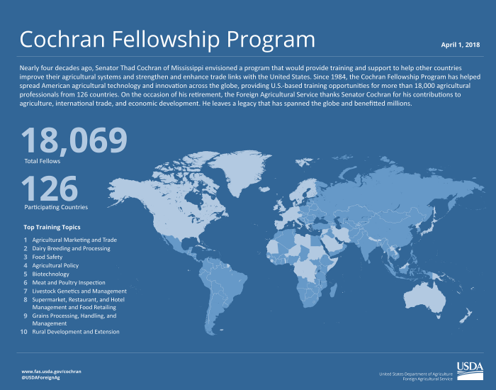 Infographic relating some of the highlights from more than 40 years of the Cochran Fellowship Program.
