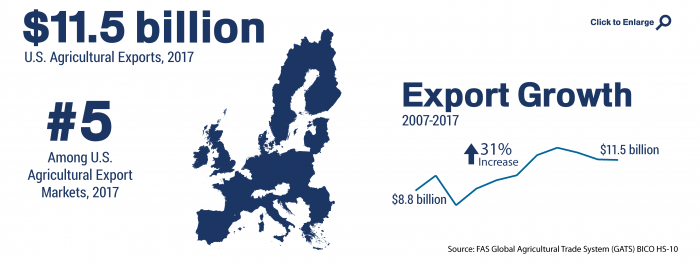 Infographic showing the ranking and total of U.S. agricultural trade to the EU in 2017
