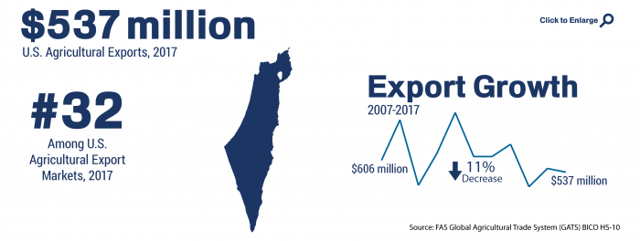 Infographic showing the ranking and total of U.S. agricultural trade to Israel in 2017