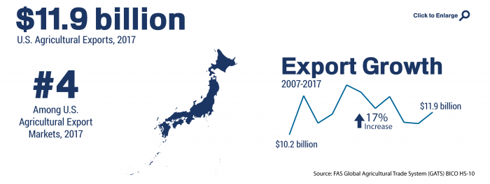 Infographic showing the ranking and total of U.S. agricultural trade to Japan in 2017