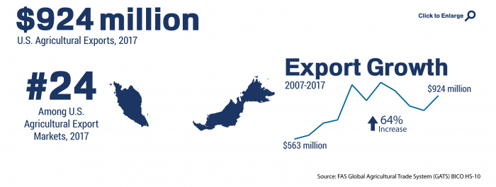 Infographic showing the ranking and total of U.S. agricultural trade to Malaysia in 2017