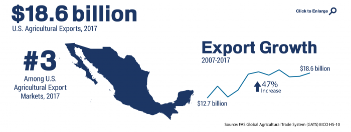 Infographic showing the ranking and total of U.S. agricultural trade to Mexico in 2017