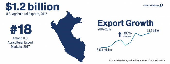 Infographic showing the ranking and total of U.S. agricultural trade to Peru in 2017