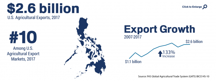 Infographic showing the ranking and total of U.S. agricultural trade to Philippines in 2017