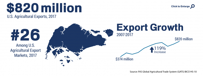 Infographic showing the ranking and total of U.S. agricultural trade to Singapore in 2017