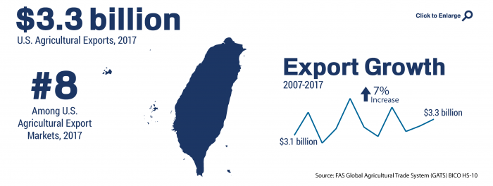 Infographic showing the ranking and total of U.S. agricultural trade to Taiwan in 2017