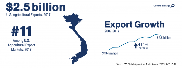 Infographic showing the ranking and total of U.S. agricultural trade to Vietnam in 2017