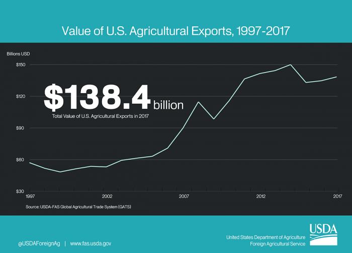 Line graph showing the growth of U.S. agricultural exports from 1997-2017. In 2017, U.S. agricultural exports totaled $138.4 billion.