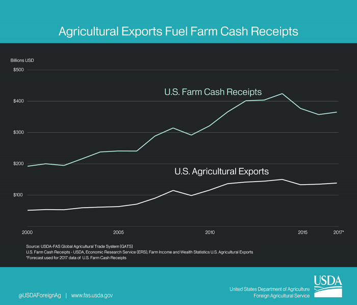 Line graph showing the the growth of U.S. agricultural exports has been accompanied by an even larger increase is U.S. farm cash receipts.
