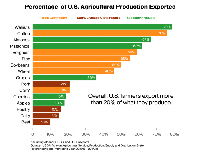 Bar chart showing the percentage of U.S. agricultural production which is exported by commodity.