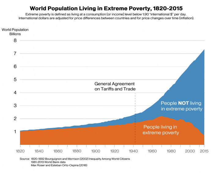 Area graph illustrating how the General Agreements on Tariffs and Trade has contributed to the rise in population no longer living in extreme poverty.