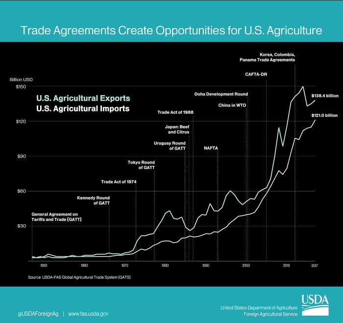 Line graph showing the growth of U.S. agricultural exports in response to trade agreements over the past 70 years.