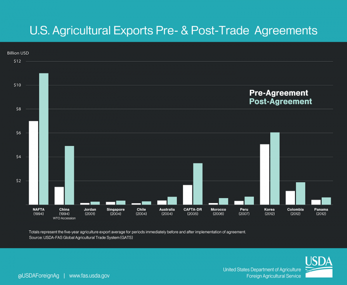 Column chart comparing the change in value of U.S. agricultural exports before and after key trade agreements.