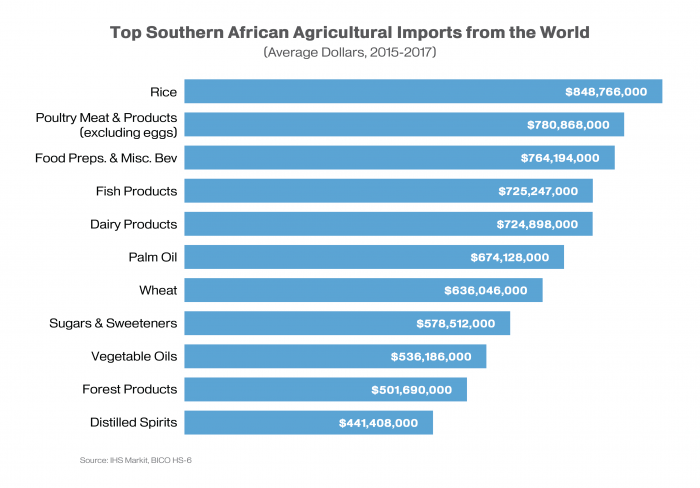 Bar chart showing agricultural imports into the Southern African region by their 2015-17 average.  Rice was the most imported commodity followed by poultry.