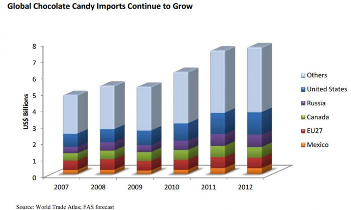 Bar chart showing the growith of global chocolate candy imports over the last five years