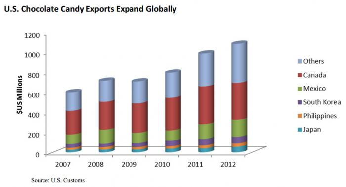 bar chart showing the growth of U.S. chocolate candy exports globally