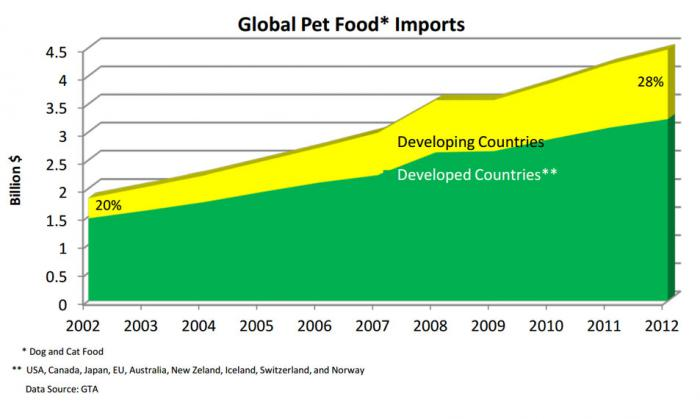 line chart showing the 28% growth of U.S. pet food exports since 2007.