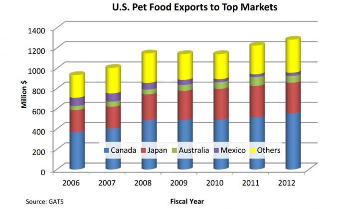 Bar chart showing that Canada, Japan, Australia and Mexico are the top markets for U.S. pet food exports.