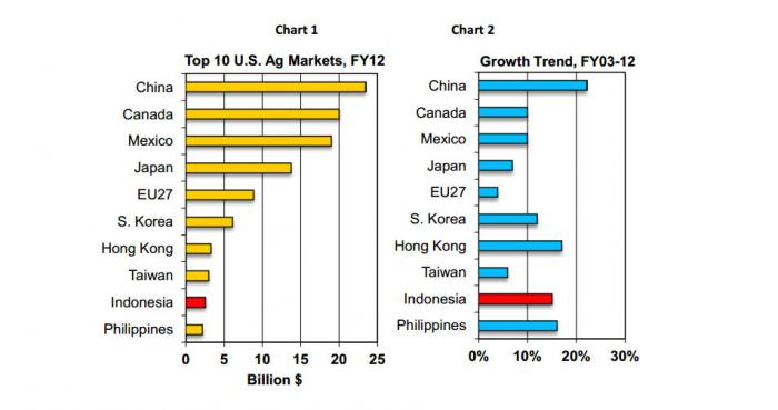Two bar charts regarding U.S. agricultural exports. The first indicates that Indonesia is 9th largest market for U.S. ag exports. The second chart shows Indonesia having the 4th highest growth trend over the last 10 years.
