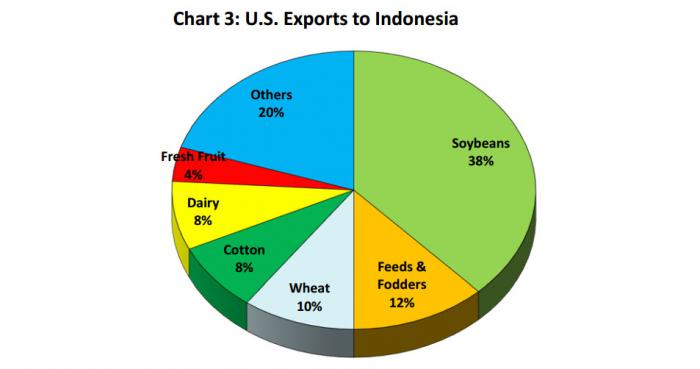 Pie chart showing the distribution of U.S. agricultural exports to Indonesia.  soybeans are at the highest percentage, with feeds and fodders second, and wheat in third.