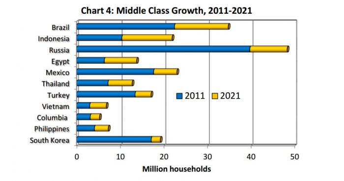 Bar chart comparing expected middle class growth of various nations. Indonesia's middle class is expected to more than double between 2011 and 2021.