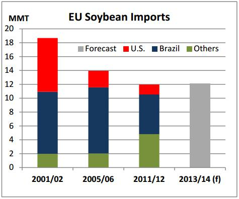 Bar chart showing that the EU is getting fewer soybean imports from the United States